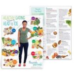 75053 Handout ADULT Health Eat Head Toe